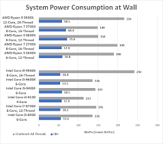 Intel Core I3 9100 4 Core Processor Review Page 10 Of 11