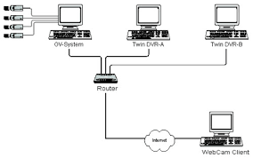 wireless security camera system this article discusses what does 1 3 megapixel progressive scan cmos multiple h 264 motion jpeg mpeg 4 and 3gpp video streams 15 fps in 1280 x 1024 30 fps in 640 x 480