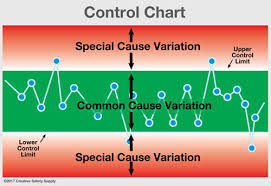 Control Charts In Manufacturing Statistical Process Control Spc Creative Safety Supply