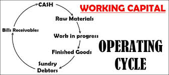 Working Capital Chart Working Capital Operating Cycle Or Circular Flow Concept