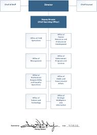 Organization Structure Bureau Of Alcohol Tobacco