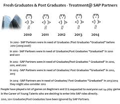 why faking your cv would hunt you for life sap fresh graduates post graduates at sap partners jpg
