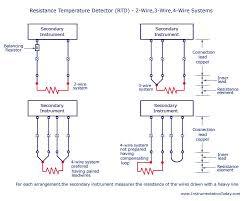 3 Wire Rtd Resistance Chart Resistance Temperature Detector Rtd 2 Wire 3 Wire 4 Wire