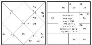 Anu Aga Birth Chart Anu Aga Kundli Horoscope By Date Of