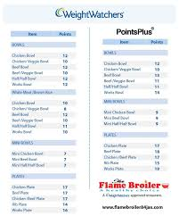 Weight Watchers Points Calculator Chart Pin On Weight Watchers