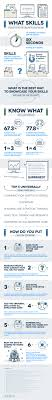 What Skills To Put On A Resume Infographic Infographic Resume