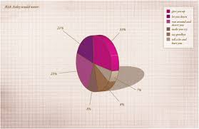 Rick Astley Would Never Pie Chart Rick Astley Would Never Data Charts Rick Astley Donut Chart