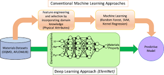 Elemnet Deep Learning The Chemistry Of Materials From Only