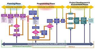 Process Decision Program Chart Google Search Chart