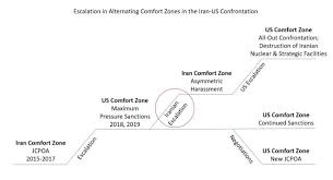 Mod Capability Sponsor Organisation Chart The United States And The Iranian Policy Of Escalation