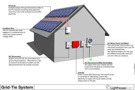 solar panel combiner box diagram luxury how to set up solar array related post