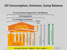 Oil Consumption Chart Oil Consumption Lubrisense
