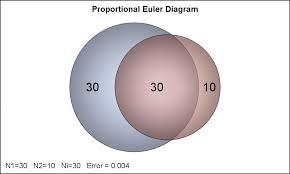 Euler Venn Diagram Proportional Euler Diagram Graphically Speaking