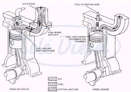 blog solé diesel how does a diesel engine work the diesel fuel sprayed into the hot compressed air ignites increasing the temperature and pressure and pushing down the piston