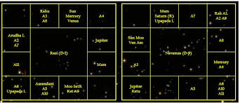 Study On Astrology Is A Discovery Not An Invention Shirdi