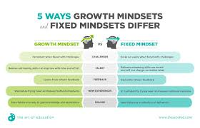 Fixed Vs Growth Mindset Chart 3 Activities To Help Your Students Overcome Making Mistakes