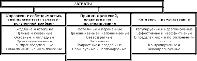 Управленческий учет Классификация затрат и ее использование в  В соответствии с направлениями учета затрат в управленческом учете выделяют следующие классификационные группы затрат рис 2 1