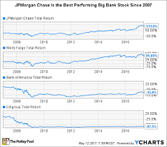 jpmorgan chase s stock has turned in the best performance among big bank stocks over the past decade jpm total return chart