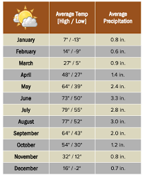 Weather Climate During Summer In Churchill