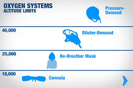 Staying Alive What Oxygen System You Need When Flying Above