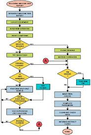 78 Accurate Flow Chart For Fixing A Problem