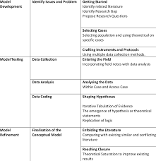 Framework For Case Study Template Phase Process Activities