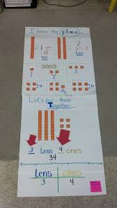 Place Value Tens And Ones Place Example With Ten Blocks