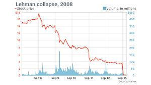 Lehman Brothers Stock Chart Lehman Brothers Stock Chart History Www Bedowntowndaytona Com