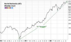As With Fertilizer Commodities Pot Bubbles Seeking Alpha
