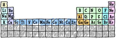 periodic table and the elements