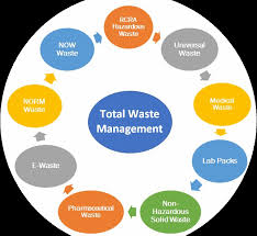 Chart On Waste Management Chart Png Format Solid Waste Management Chart Full Size