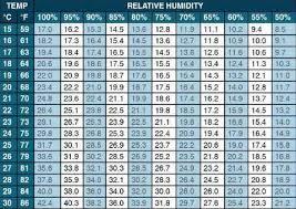 Vapor Pressure Deficit Chart What Is Vapor Pressure Deficit Vpd And Why Its Important