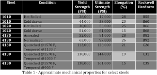 Image Result For Heat Treatable Steel Chart Metal Tools