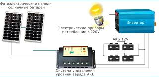 Купить модуль солнечных батарей
