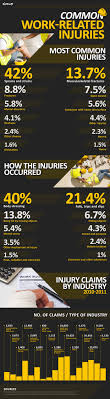 common work related injuries