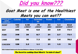 Exhaustive Boer Goats Weight Chart Boer Goat Weight Chart