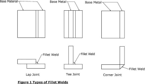 Fillet Weld For Socket Fittings Projectmaterials