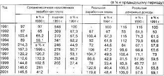 Реферат Качество жизни населения понятие показатели  Но большую тревогу вызывает дифференциация доходов населения что означает его существенное расслоение Доля населения с денежными доходами ниже