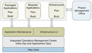 transform it operations via software solutions hcl technologies hcl integrated operations management center iomc model