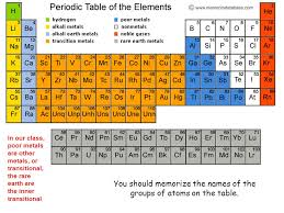 OB: intro to understanding the Periodic Table - ppt download