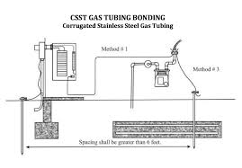 Tracpipe Gas Sizing Chart Corrugated Stainless Steel Tubing Csst Gas Piping