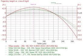 7mm Rem Mag Ballistic Chart Pmp Bullet Trajectory Chart