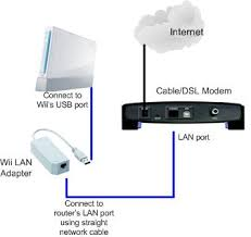 using wii lan adapter to access internet through wired network Wired Network Diagram connect wii to wired network modem wired router network diagram