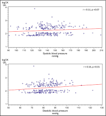 Creatine Kinase As Predictor Of Blood Pressure And