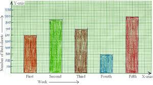 Worksheet On Bar Graph Bar Graph Home Work Different