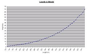 Bass Conversion Chart Kondratiylnidyp Length Conversion Chart