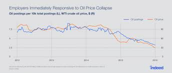 Oil And The Labor Market Explained In 5 Charts Indeed Blog