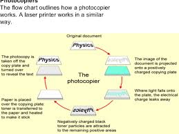 Physics Chart Paper Important Helpful Physics Notes Formula Must See