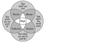 Venn Diagram Of Real And Fake Science Ikigai Japanese Concept To Enhance Work Life Sense Of Worth
