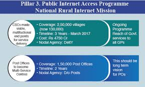 graphic charts us digital pillar 3 public internet access programme national rural internet mission